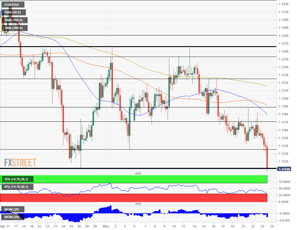 EUR USD tech analysis May 23 new lows