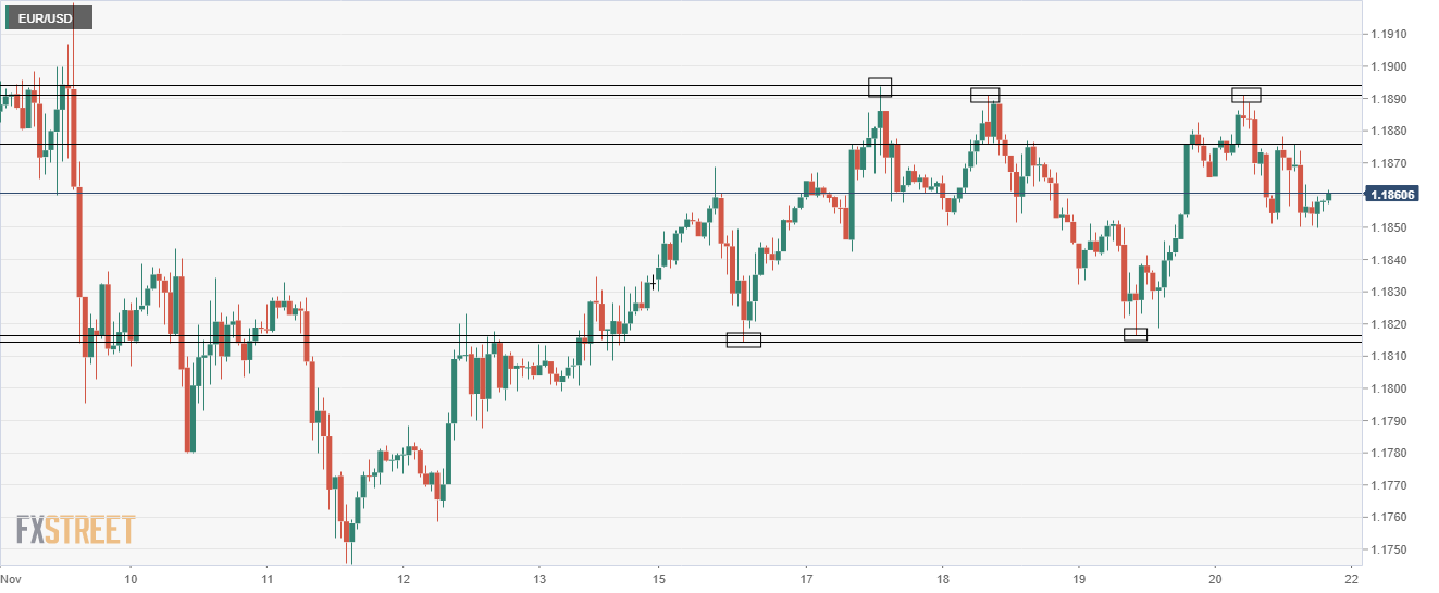 EUR/USD one hour chart